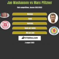 Jan Washausen vs Marc Pfitzner h2h player stats