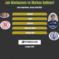 Jan Washausen vs Markus Ballmert h2h player stats