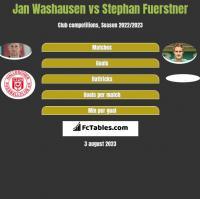 Jan Washausen vs Stephan Fuerstner h2h player stats