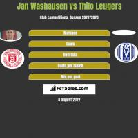 Jan Washausen vs Thilo Leugers h2h player stats
