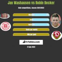 Jan Washausen vs Robin Becker h2h player stats
