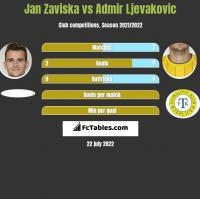 Jan Zaviska vs Admir Ljevakovic h2h player stats