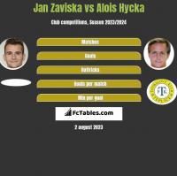 Jan Zaviska vs Alois Hycka h2h player stats