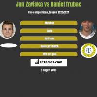 Jan Zaviska vs Daniel Trubac h2h player stats