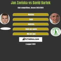 Jan Zaviska vs David Bartek h2h player stats
