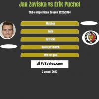 Jan Zaviska vs Erik Puchel h2h player stats