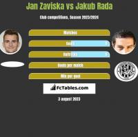 Jan Zaviska vs Jakub Rada h2h player stats