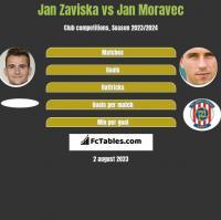 Jan Zaviska vs Jan Moravec h2h player stats