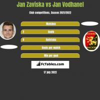 Jan Zaviska vs Jan Vodhanel h2h player stats