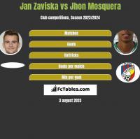 Jan Zaviska vs Jhon Mosquera h2h player stats