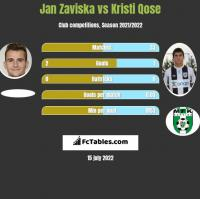 Jan Zaviska vs Kristi Qose h2h player stats