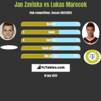 Jan Zaviska vs Lukas Marecek h2h player stats