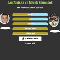 Jan Zaviska vs Marek Hanousek h2h player stats