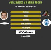 Jan Zaviska vs Milan Skoda h2h player stats