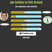 Jan Zaviska vs Petr Hronek h2h player stats