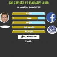 Jan Zaviska vs Vladislav Levin h2h player stats