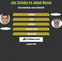 Jan Zaviska vs Jakub Necas h2h player stats