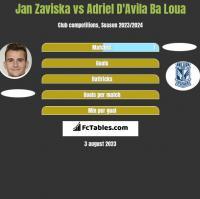 Jan Zaviska vs Adriel D'Avila Ba Loua h2h player stats