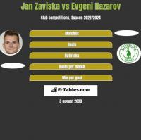 Jan Zaviska vs Evgeni Nazarov h2h player stats
