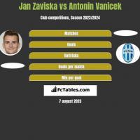 Jan Zaviska vs Antonin Vanicek h2h player stats