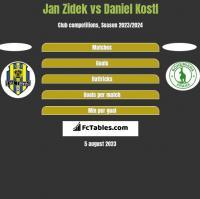 Jan Zidek vs Daniel Kostl h2h player stats