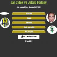 Jan Zidek vs Jakub Podany h2h player stats