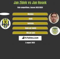 Jan Zidek vs Jan Hosek h2h player stats
