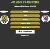 Jan Zidek vs Jan Sterba h2h player stats