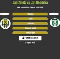 Jan Zidek vs Jiri Bederka h2h player stats