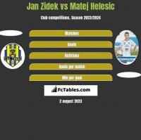 Jan Zidek vs Matej Helesic h2h player stats