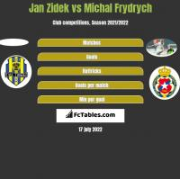 Jan Zidek vs Michal Frydrych h2h player stats