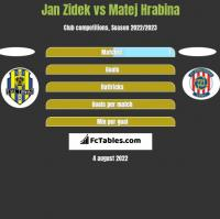 Jan Zidek vs Matej Hrabina h2h player stats