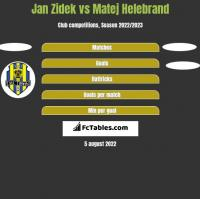 Jan Zidek vs Matej Helebrand h2h player stats
