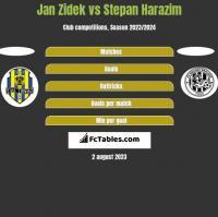 Jan Zidek vs Stepan Harazim h2h player stats