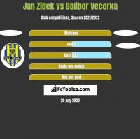 Jan Zidek vs Dalibor Vecerka h2h player stats