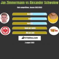 Jan Zimmermann vs Alexander Schwolow h2h player stats