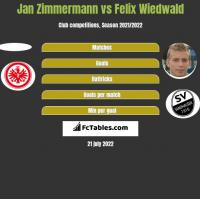 Jan Zimmermann vs Felix Wiedwald h2h player stats
