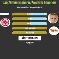 Jan Zimmermann vs Frederik Roennow h2h player stats