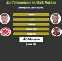 Jan Zimmermann vs Mark Flekken h2h player stats