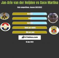 Jan-Arie van der Heijden vs Cuco Martina h2h player stats
