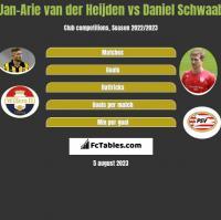 Jan-Arie van der Heijden vs Daniel Schwaab h2h player stats