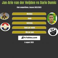 Jan-Arie van der Heijden vs Dario Dumic h2h player stats