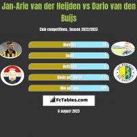 Jan-Arie van der Heijden vs Dario van den Buijs h2h player stats