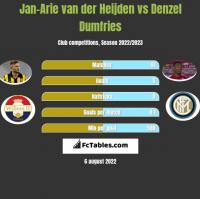 Jan-Arie van der Heijden vs Denzel Dumfries h2h player stats