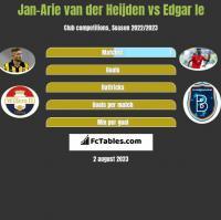 Jan-Arie van der Heijden vs Edgar Ie h2h player stats