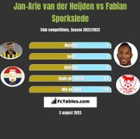 Jan-Arie van der Heijden vs Fabian Sporkslede h2h player stats
