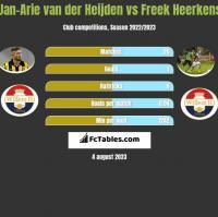 Jan-Arie van der Heijden vs Freek Heerkens h2h player stats
