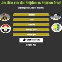 Jan-Arie van der Heijden vs Henrico Drost h2h player stats