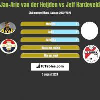 Jan-Arie van der Heijden vs Jeff Hardeveld h2h player stats