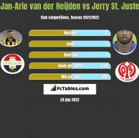 Jan-Arie van der Heijden vs Jerry St. Juste h2h player stats